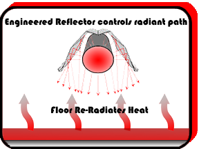 Controlled Radiant Tube heater